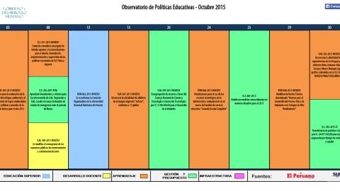 Reporte mensual del Observatorio de Políticas Educativas – Octubre