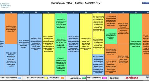 Reporte noviembre del Observatorio de Políticas Educativas