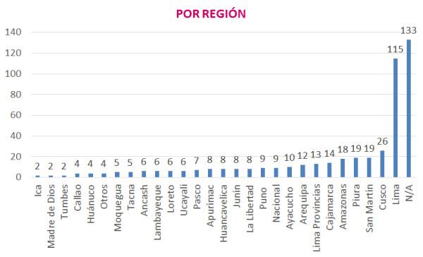 por region