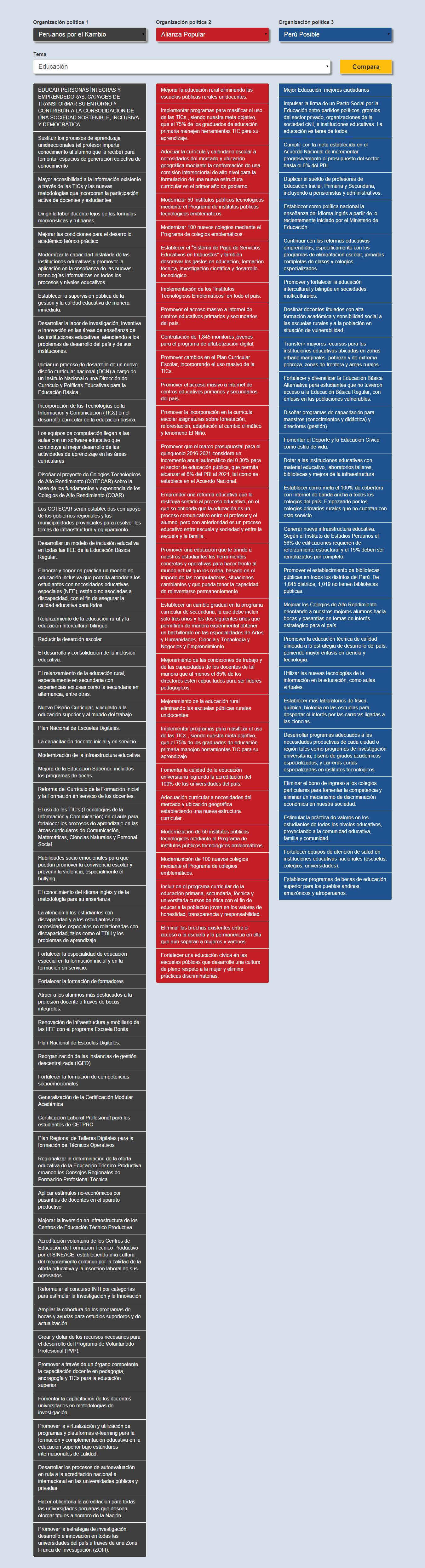 Compara Ya   Elecciones 2016 456 lugar