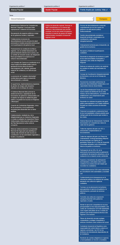 Compara Ya   Elecciones 2016 descentralizacion alan barnechea veronika