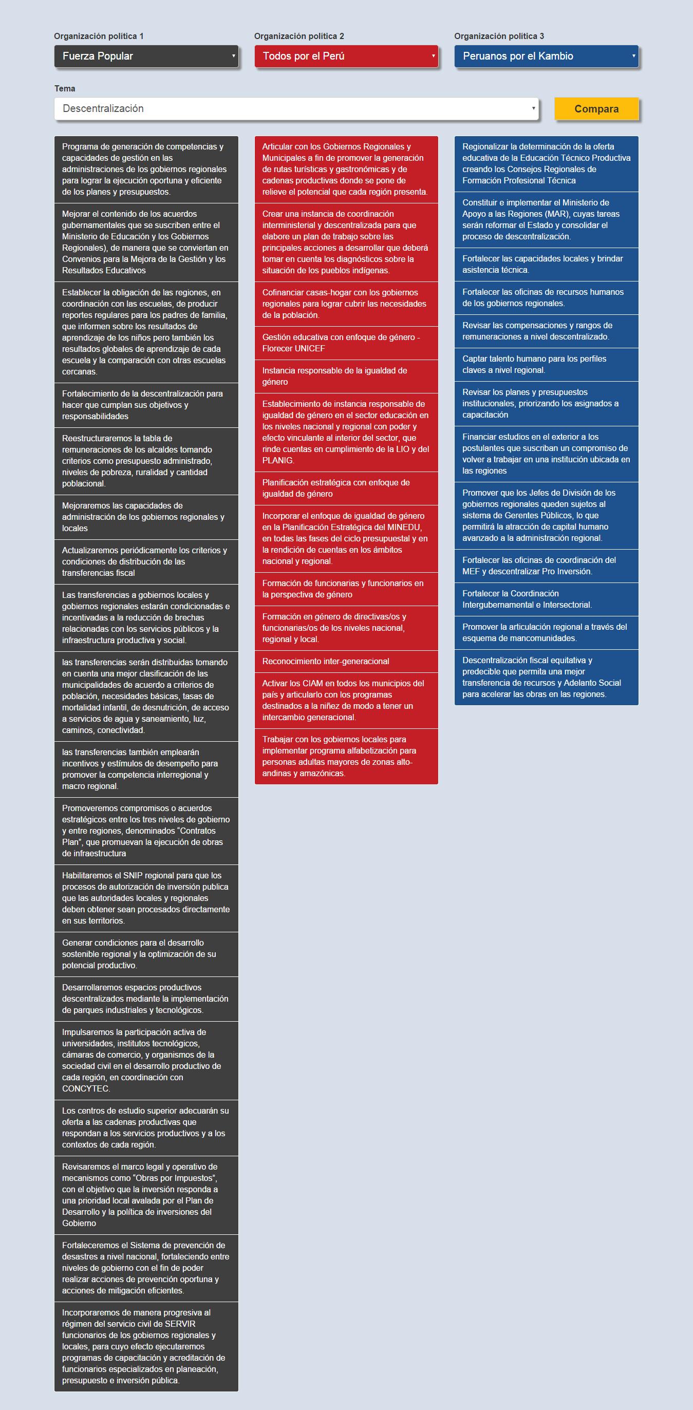 Compara Ya   Elecciones 2016 descentralizacion keiko guzman ppk