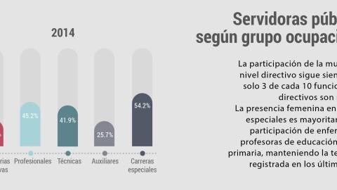 El 72% de las mujeres que trabaja en el Estado cuenta con estudios superiores completos