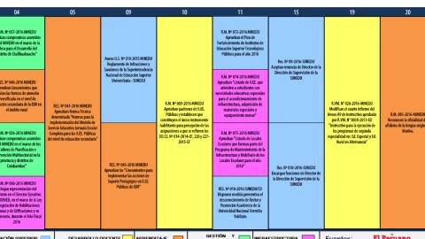 Reporte mensual del Observatorio de Políticas Educativas – Febrero 2016