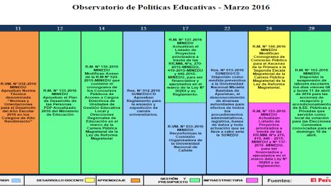 Observatorio de Políticas Educativas – Marzo 2016
