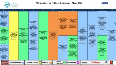 Reporte del mes de Mayo – Observatorio de Políticas Educativas