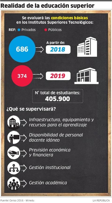 136325-minedu-desde-enero-institutos-tambien-pasaran-licenciamiento-minedu-gob-pe_01