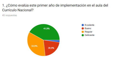 Edugestores reporta: Resultados de encuesta de opinión sobre implementación del Currículo Nacional
