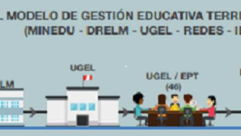 Repositorio: Modelo de Gestión Pedagógica Territorial de la DRELM