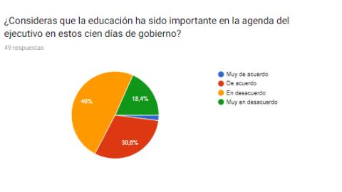 Resultados de encuesta sobre medidas de presidente Vizcarra en educación